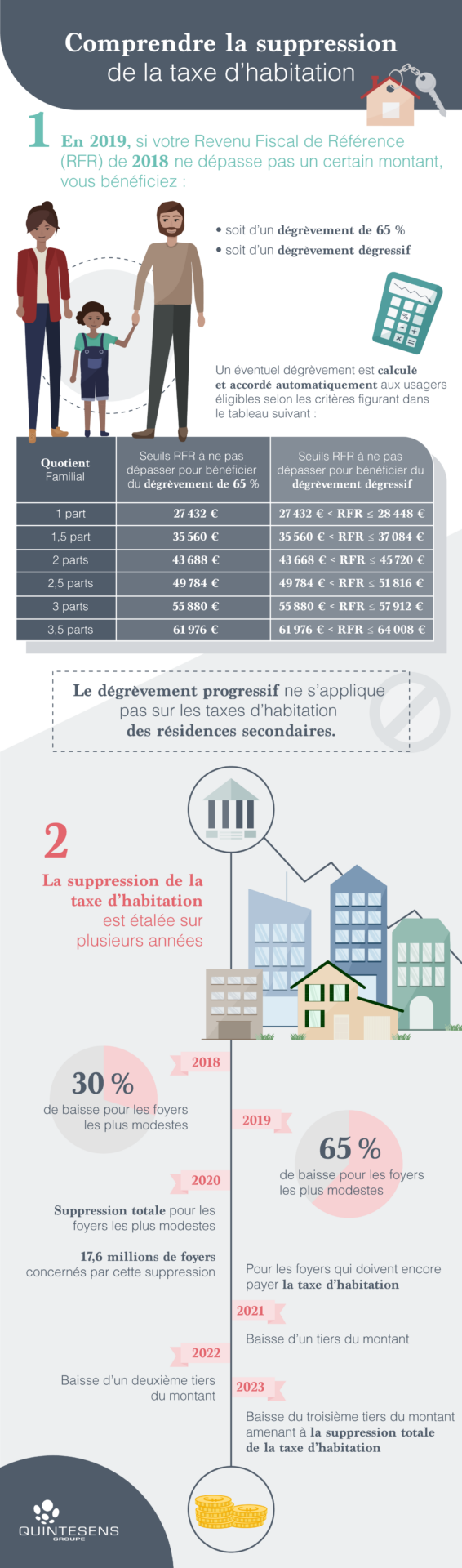 Comprendre le calendrier de suppression de la taxe d'habitation