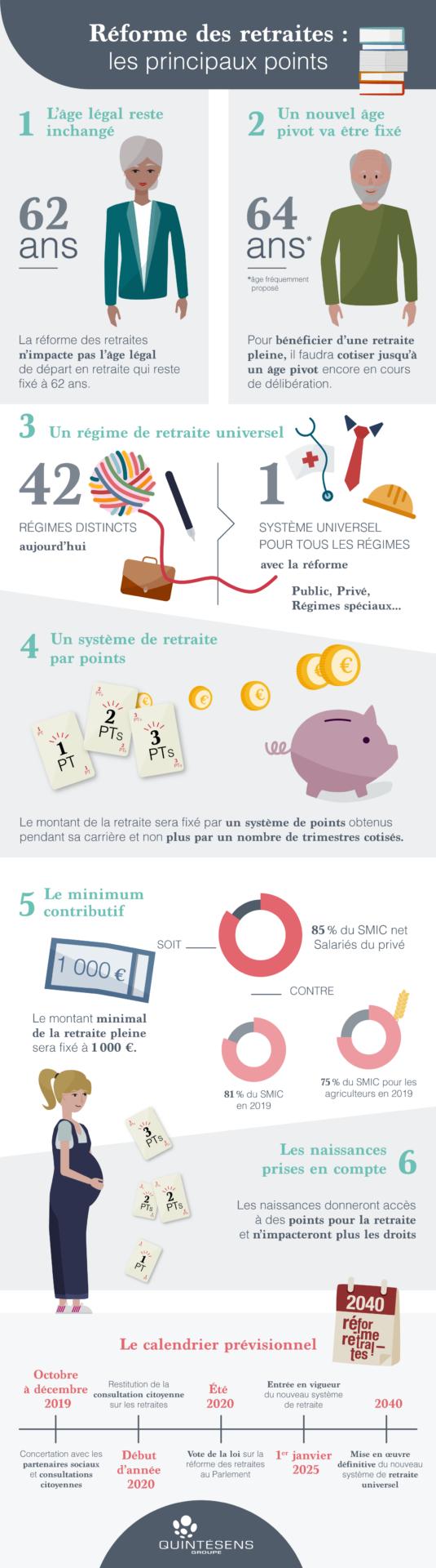 infographie - Réforme des retraites