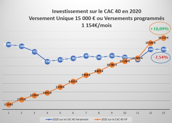 investissement-quintésens-cac40